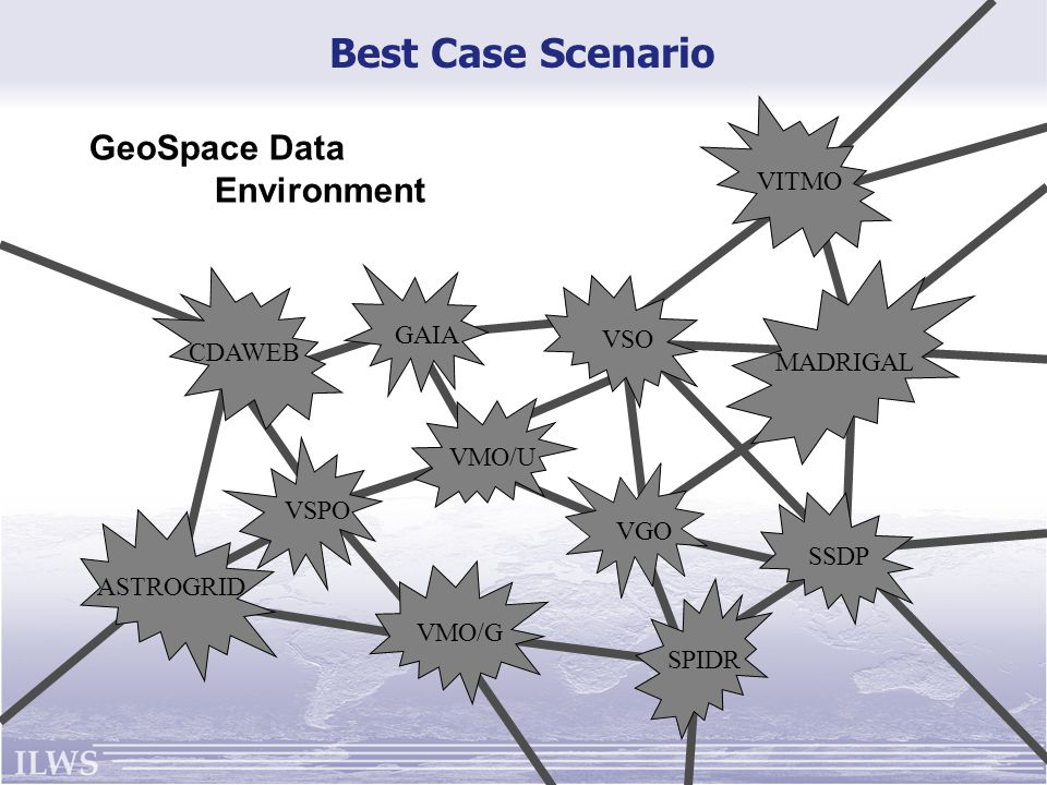 GAIA VSPO VGO VMO/U VSO SSDP VITMO CDAWEB VMO/G MADRIGAL SPIDR ASTROGRID GeoSpace Data Environment Best Case Scenario