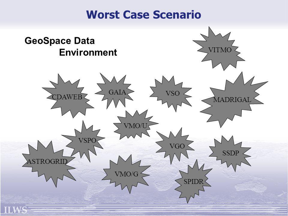 GAIA VSPO VGO VMO/U VSO SSDP VITMO CDAWEB VMO/G MADRIGAL SPIDR ASTROGRID Worst Case Scenario GeoSpace Data Environment