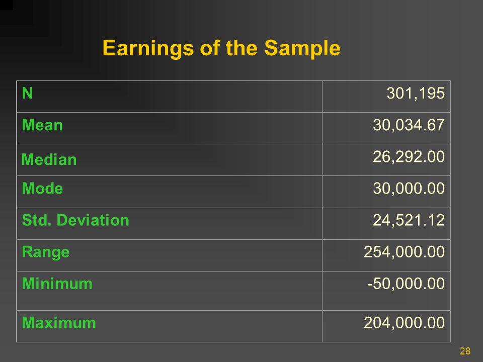 28 N301,195 Mean30,034.67 26,292.00 Mode30,000.00 Std. Deviation24,521.12 Range254,000.00 Minimum-50,000.00 Maximum204,000.00 Earnings of the Sample M
