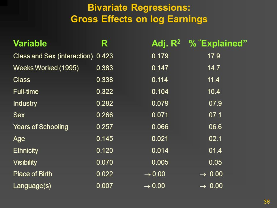 """36 Bivariate Regressions: Gross Effects on log Earnings Variable RAdj. R 2 % """" Explained"""" Class and Sex (interaction)0.4230.17917.9 Weeks Worked (1995"""