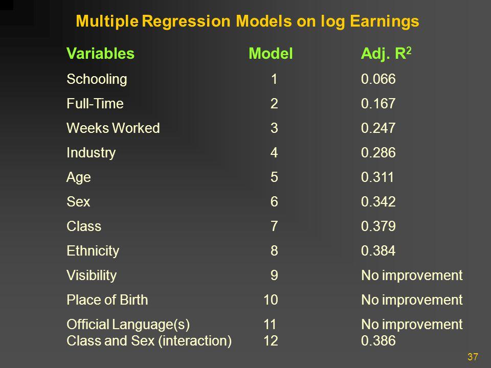 37 Multiple Regression Models on log Earnings Variables ModelAdj. R 2 Schooling 10.066 Full-Time 20.167 Weeks Worked 30.247 Industry 40.286 Age 50.311