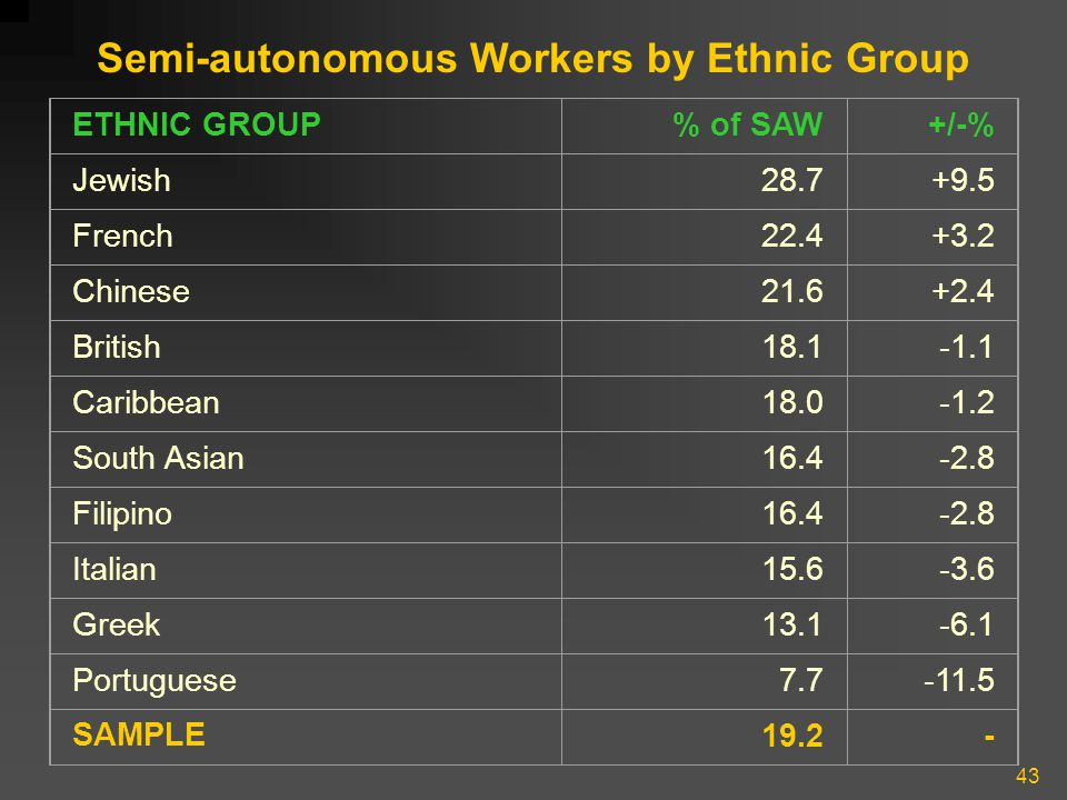 43 Semi-autonomous Workers by Ethnic Group ETHNIC GROUP% of SAW+/-% Jewish28.7+9.5 French22.4+3.2 Chinese21.6+2.4 British18.1-1.1 Caribbean18.0-1.2 So