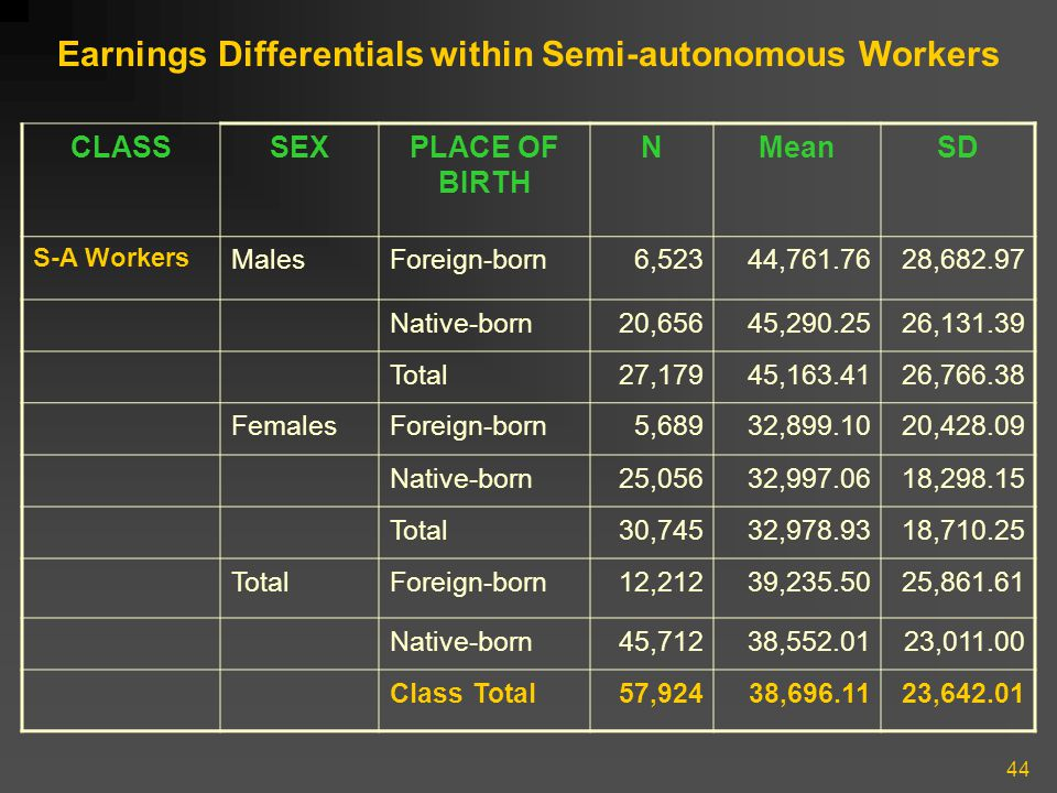 44 Earnings Differentials within Semi-autonomous Workers CLASSSEXPLACE OF BIRTH NMeanSD S-A Workers MalesForeign-born6,52344,761.7628,682.97 Native-bo