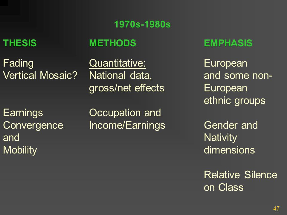 47 THESISMETHODSEMPHASIS Fading Quantitative: European Vertical Mosaic National data, and some non- gross/net effectsEuropean ethnic groups Earnings Occupation and Convergence Income/Earnings Gender and and Nativity Mobility dimensions Relative Silence on Class 1970s-1980s