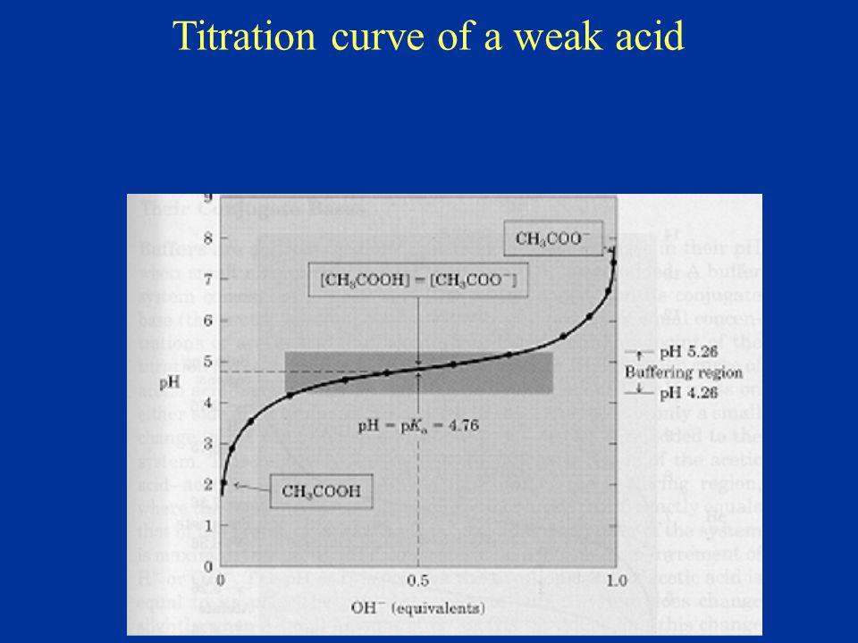 Titration curve of glycine