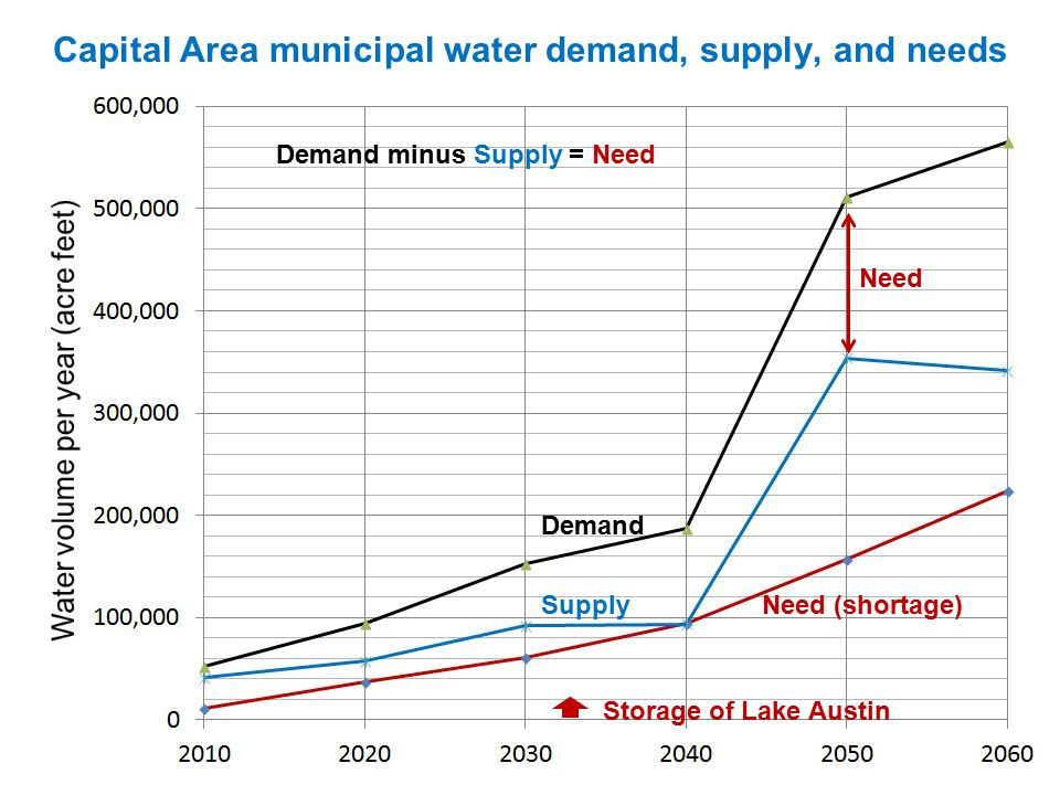 Capital Area municipal water demand, supply, and needs Demand SupplyNeed (shortage) Storage of Lake Austin Demand minus Supply = Need Need