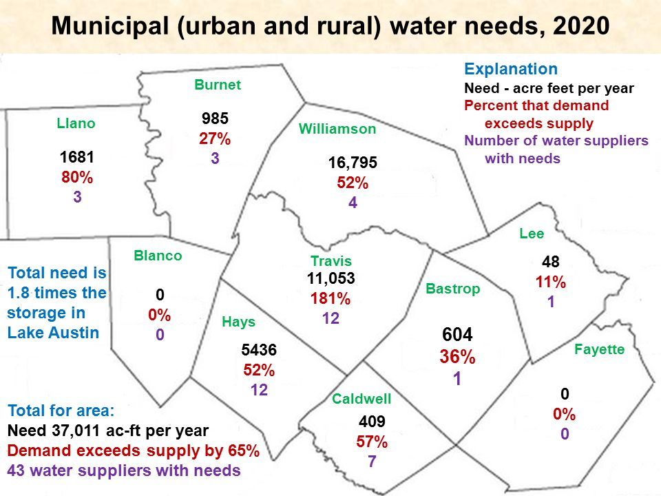 Municipal (urban and rural) water needs, 2020 Burnet Llano Blanco Williamson Travis Hays Lee Bastrop Caldwell Fayette Explanation Need - acre feet per year Percent that demand exceeds supply Number of water suppliers with needs Total for area: Need 37,011 ac-ft per year Demand exceeds supply by 65% 43 water suppliers with needs 604 36% 1 409 57% 7 985 27% 3 5436 52% 12 48 11% 1 1681 80% 3 11,053 181% 12 0 0% 0 0% 0 16,795 52% 4 Total need is 1.8 times the storage in Lake Austin