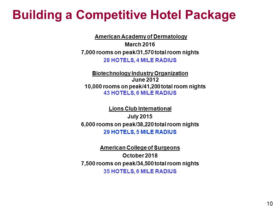 10 Building a Competitive Hotel Package American Academy of Dermatology March 2016 7,000 rooms on peak/31,570 total room nights 28 HOTELS, 4 MILE RADI