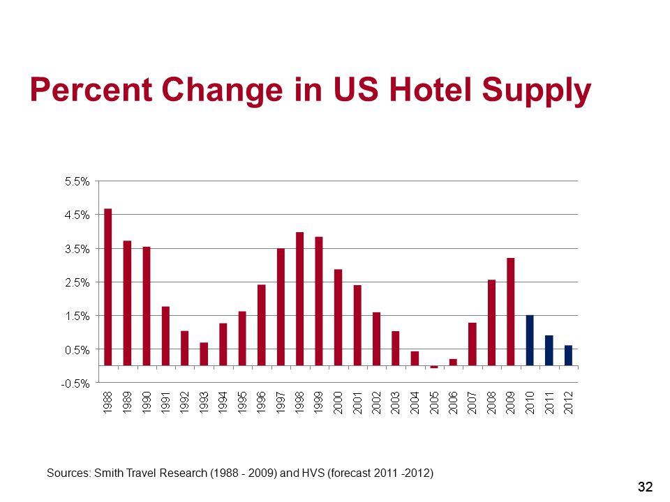 32 Percent Change in US Hotel Supply 32 Sources: Smith Travel Research (1988 - 2009) and HVS (forecast 2011 -2012)