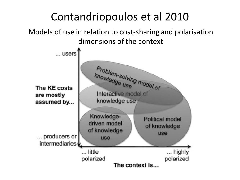 Contandriopoulos et al 2010 Models of use in relation to cost-sharing and polarisation dimensions of the context