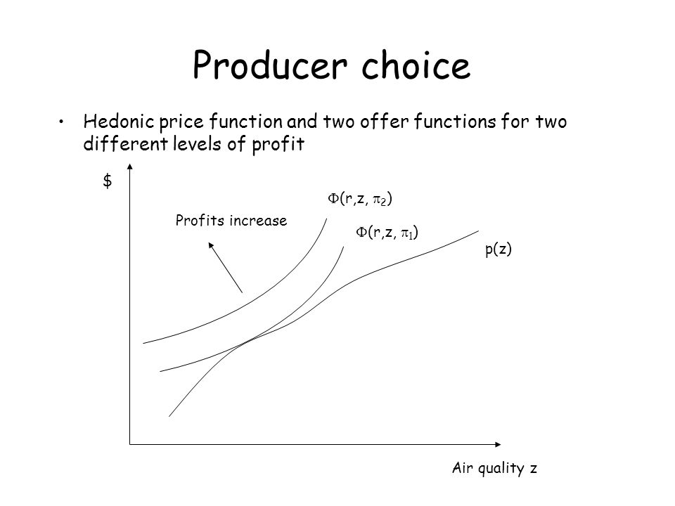 Producer choice Hedonic price function and two offer functions for two different levels of profit Air quality z $  (r,z,  2 ) p(z) Profits increase