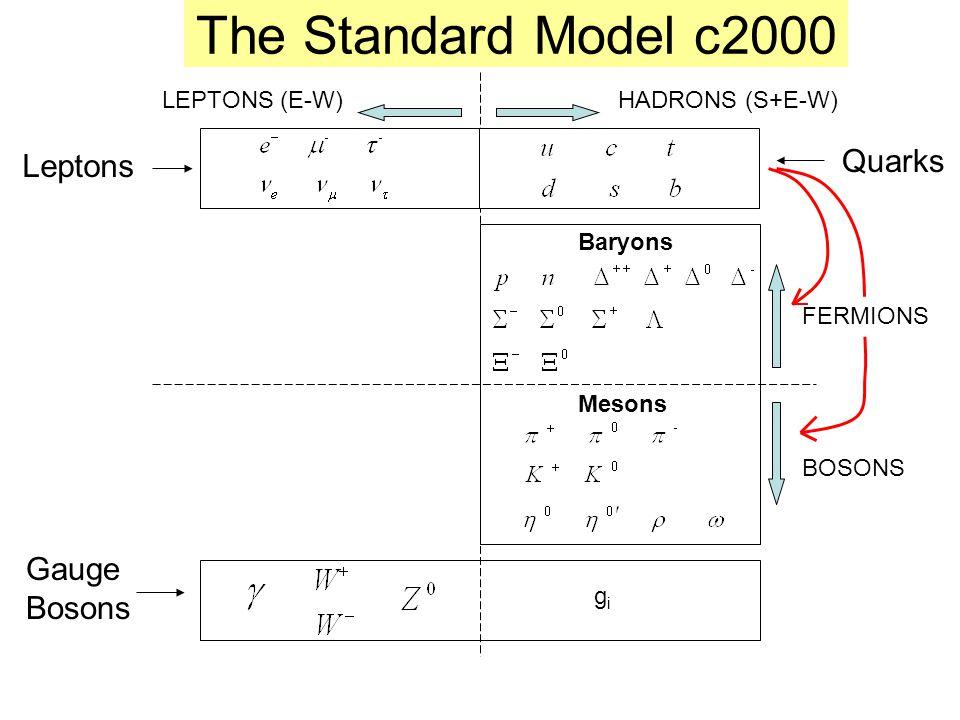 The Standard Model c2000 Gauge Bosons FERMIONS BOSONS Quarks gigi Leptons Baryons Mesons HADRONS (S+E-W)LEPTONS (E-W)