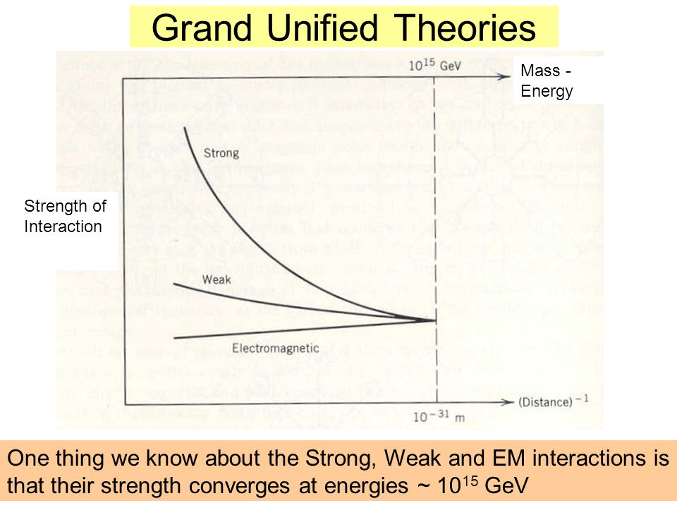 Grand Unified Theories One thing we know about the Strong, Weak and EM interactions is that their strength converges at energies ~ 10 15 GeV Strength