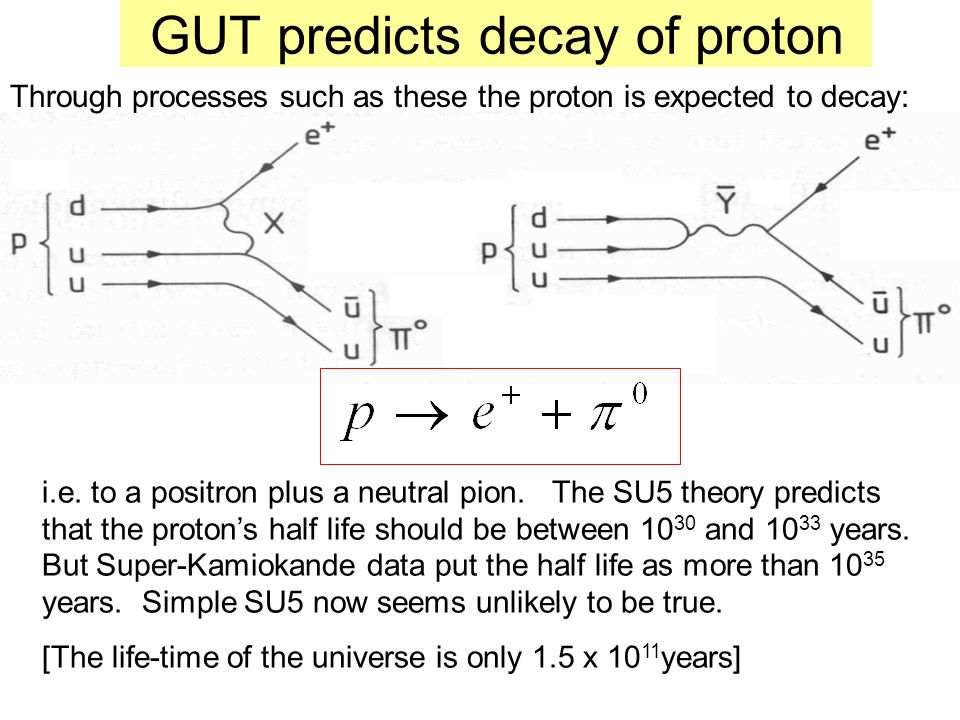 GUT predicts decay of proton Through processes such as these the proton is expected to decay: i.e. to a positron plus a neutral pion. The SU5 theory p