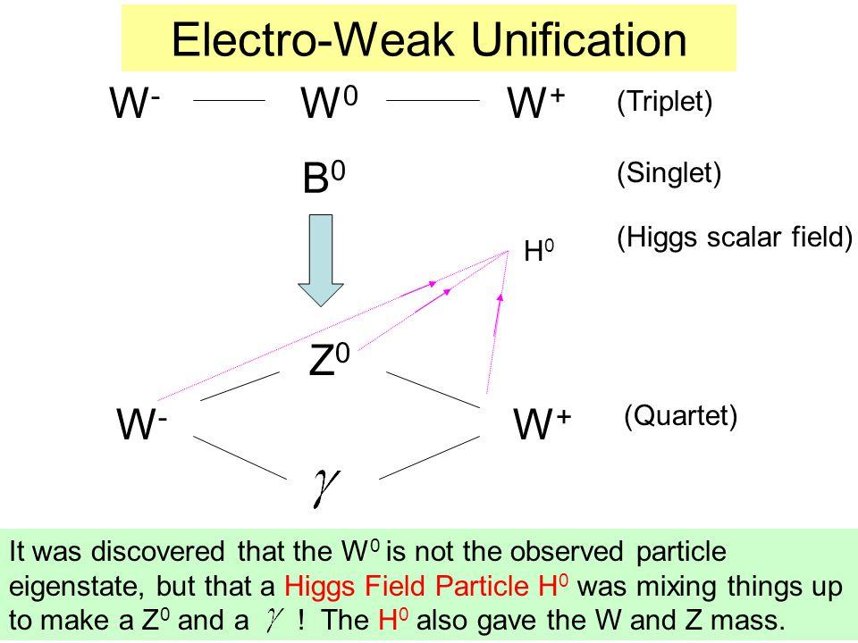 Electro-Weak Unification W - W 0 W + W - W + Z0Z0 (Triplet) (Singlet) (Quartet) It was discovered that the W 0 is not the observed particle eigenstate