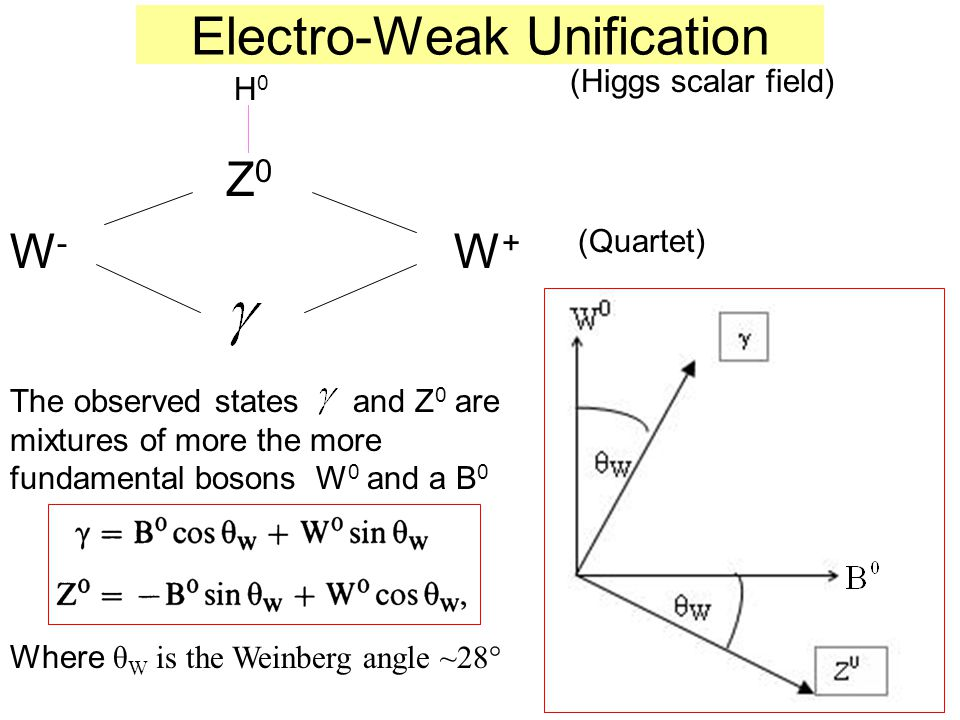 Electro-Weak Unification W - W + Z0Z0 (Quartet) (Higgs scalar field) H0H0 The observed states and Z 0 are mixtures of more the more fundamental bosons