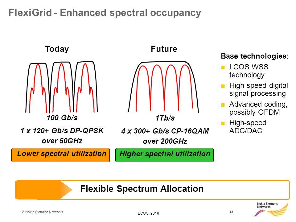 © Nokia Siemens Networks13 ECOC 2010 FlexiGrid - Enhanced spectral occupancy 1Tb/s 4 x 300+ Gb/s CP-16QAM over 200GHz Higher spectral utilization 100