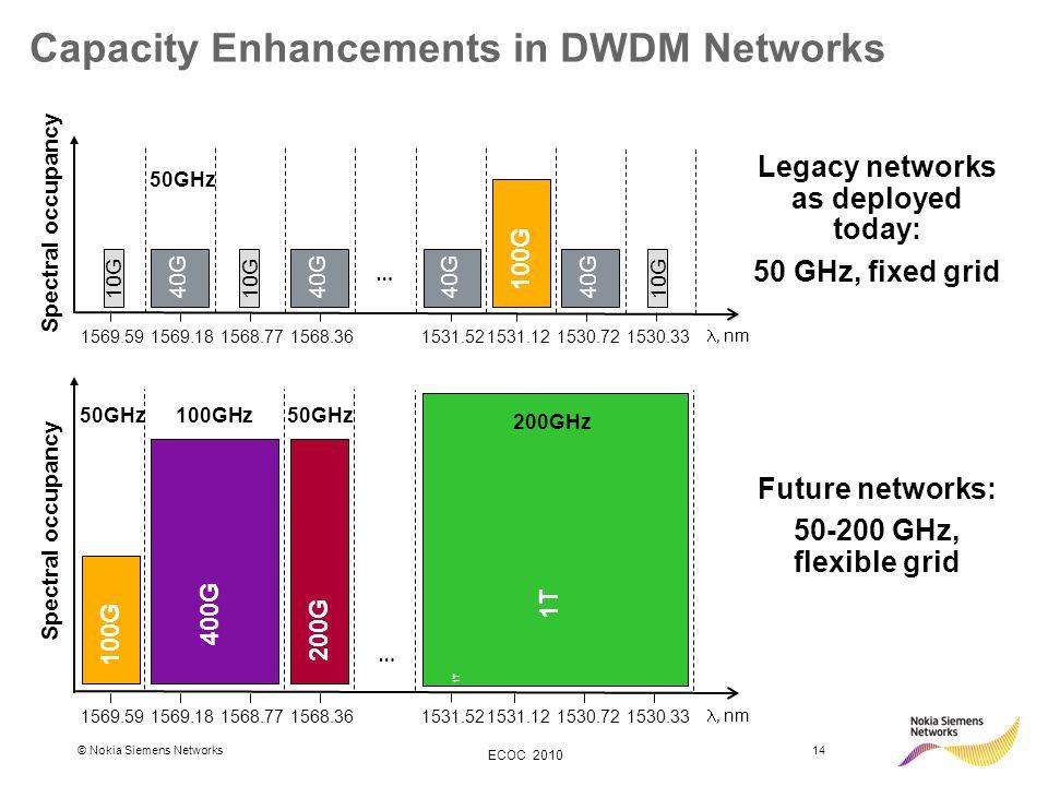 © Nokia Siemens Networks14 ECOC 2010 Capacity Enhancements in DWDM Networks … 1569.59 1568.771531.52 1531.12 1530.33, nm 1569.181568.36 1530.72 Legacy