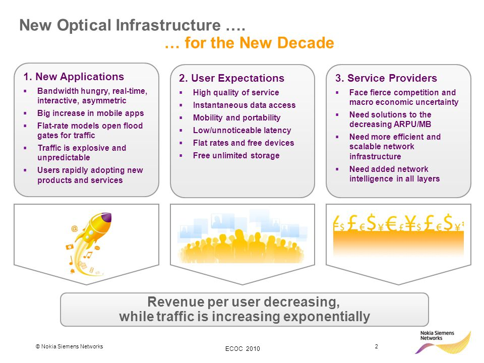 © Nokia Siemens Networks2 ECOC 2010 New Optical Infrastructure ….