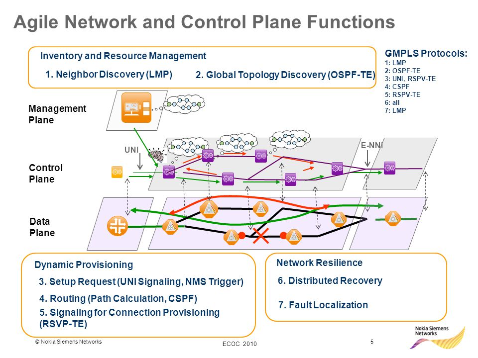 © Nokia Siemens Networks5 ECOC 2010 Agile Network and Control Plane Functions Control Plane Data Plane Management Plane Dynamic Provisioning 5. Signal