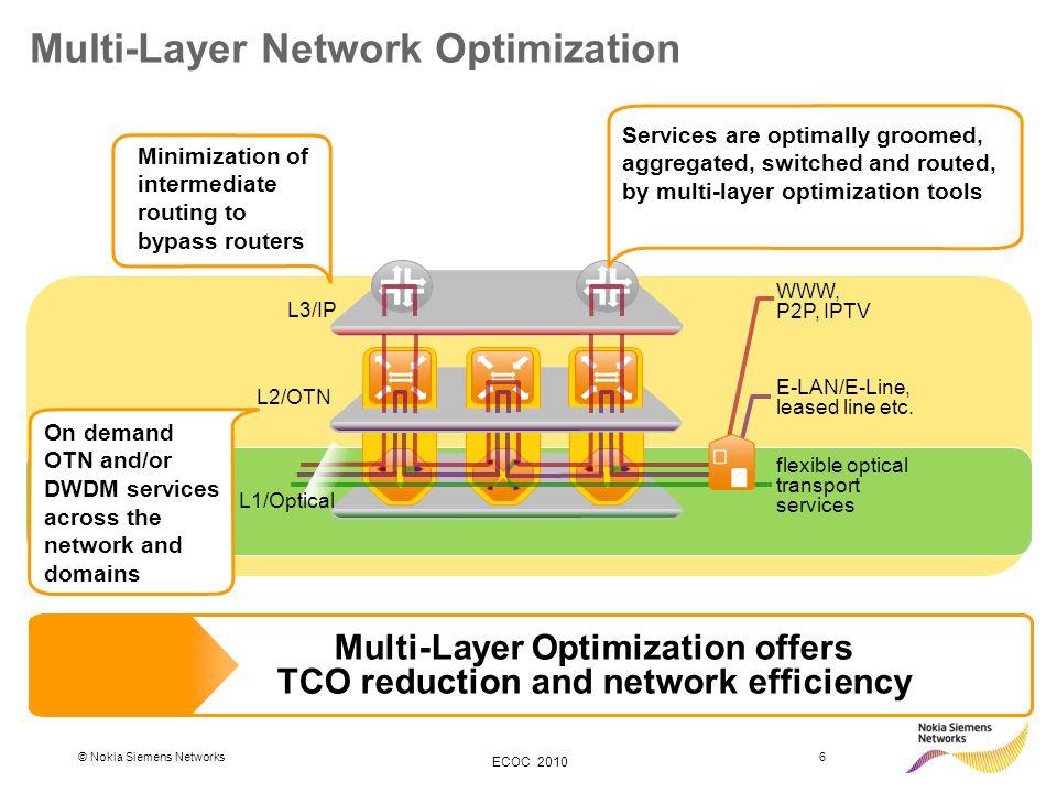 © Nokia Siemens Networks6 ECOC 2010 Multi-Layer Network Optimization WWW, P2P, IPTV E-LAN/E-Line, leased line etc. flexible optical transport services
