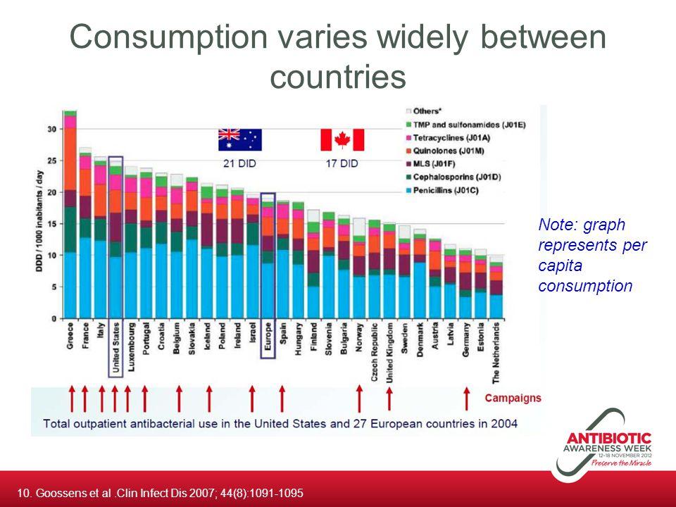 Consumption varies widely between countries 10. Goossens et al.Clin Infect Dis 2007; 44(8):1091-1095 Note: graph represents per capita consumption