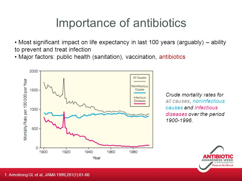 Importance of antibiotics 1. Armstrong GL et al, JAMA 1999;281(1):61-66 Most significant impact on life expectancy in last 100 years (arguably) – abil