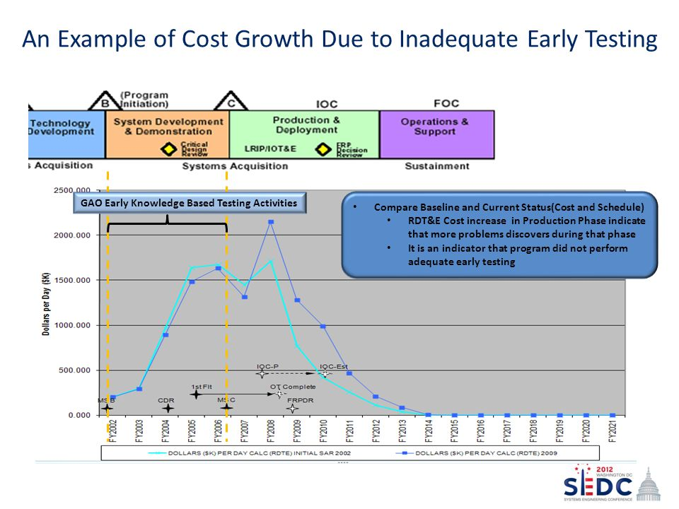An Example of Cost Growth Due to Inadequate Early Testing Compare Baseline and Current Status(Cost and Schedule) RDT&E Cost increase in Production Phase indicate that more problems discovers during that phase It is an indicator that program did not perform adequate early testing GAO Early Knowledge Based Testing Activities