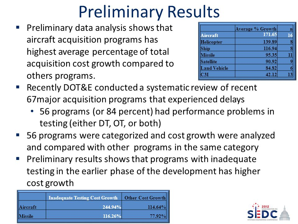  Recently DOT&E conducted a systematic review of recent 67major acquisition programs that experienced delays 56 programs (or 84 percent) had performance problems in testing (either DT, OT, or both)  56 programs were categorized and cost growth were analyzed and compared with other programs in the same category  Preliminary results shows that programs with inadequate testing in the earlier phase of the development has higher cost growth Preliminary Results Average % Growthn Aircraft 171.65 16 Helicopter139.898 Ship116.948 Missile95.3511 Satellite90.929 Land Vehicle84.826 C3I42.1213 Inadequate Testing Cost Growth Other Cost Growth Aircraft244.94%114.64% Missile116.26%77.92%  Preliminary data analysis shows that aircraft acquisition programs has highest average percentage of total acquisition cost growth compared to others programs.