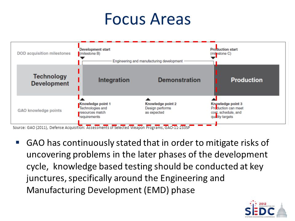 Focus Areas  GAO has continuously stated that in order to mitigate risks of uncovering problems in the later phases of the development cycle, knowledge based testing should be conducted at key junctures, specifically around the Engineering and Manufacturing Development (EMD) phase Source: GAO (2011), Defense Acquisition: Assessments of Selected Weapon Programs, GAO-11-233SP