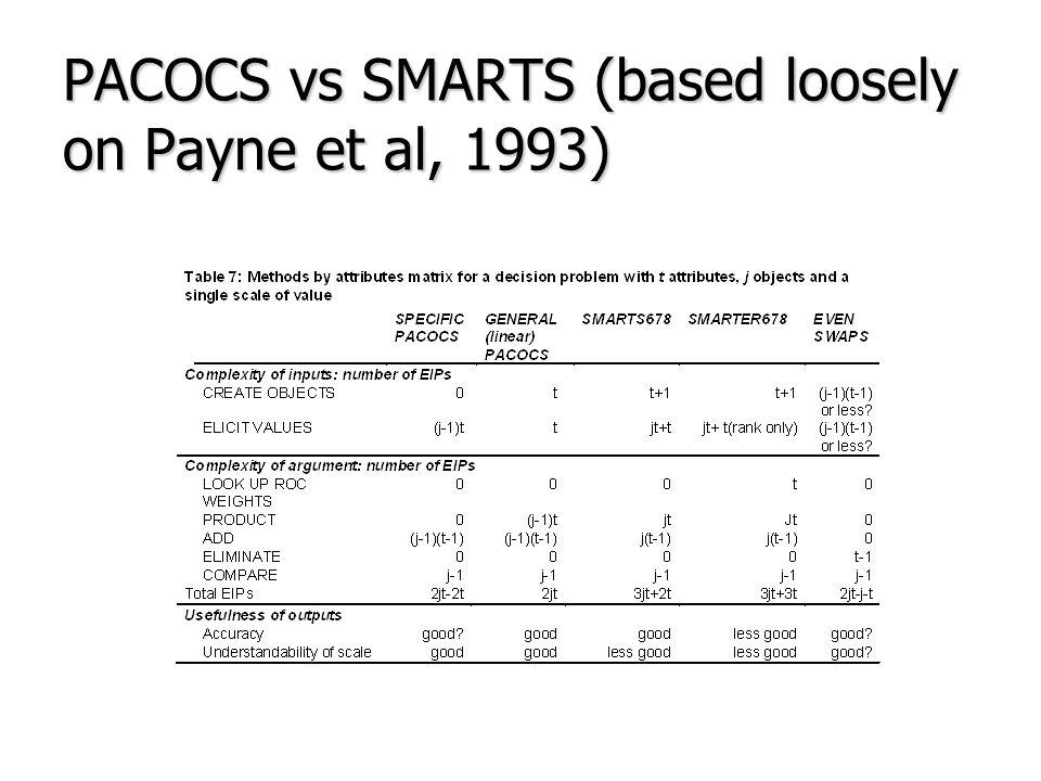 PACOCS vs SMARTS (based loosely on Payne et al, 1993)