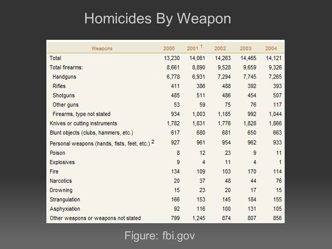 Homicides By Weapon Figure: fbi.gov