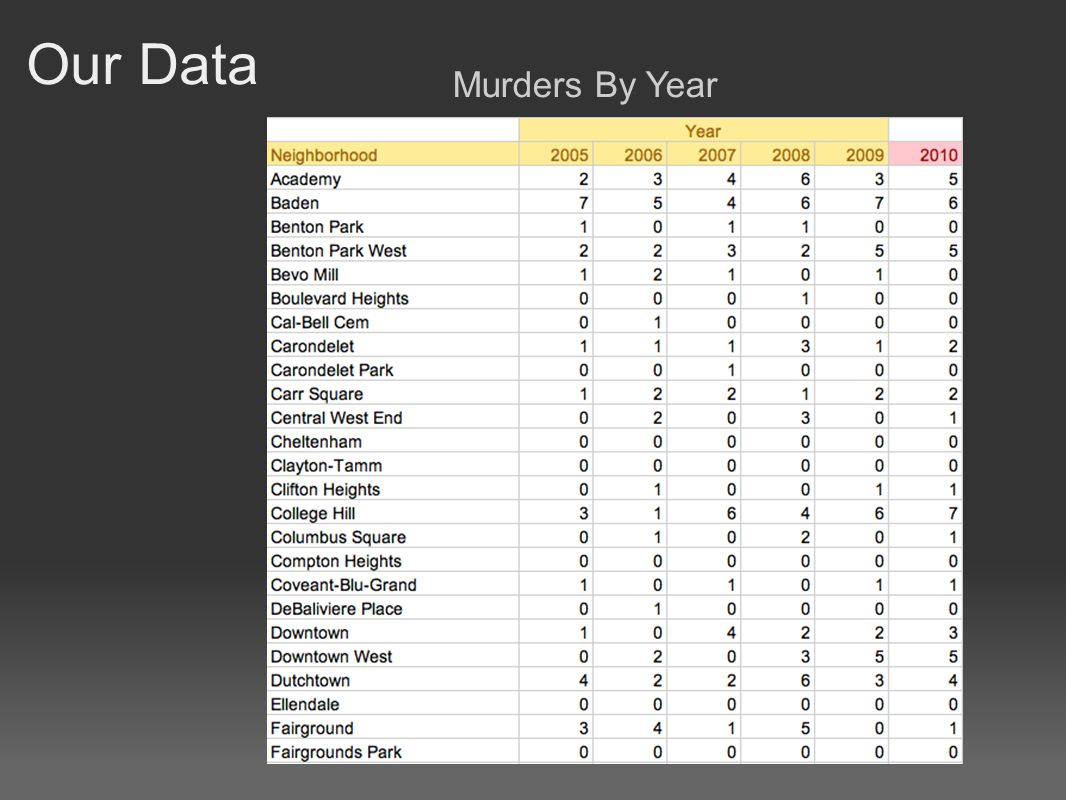 Our Data Murders By Year