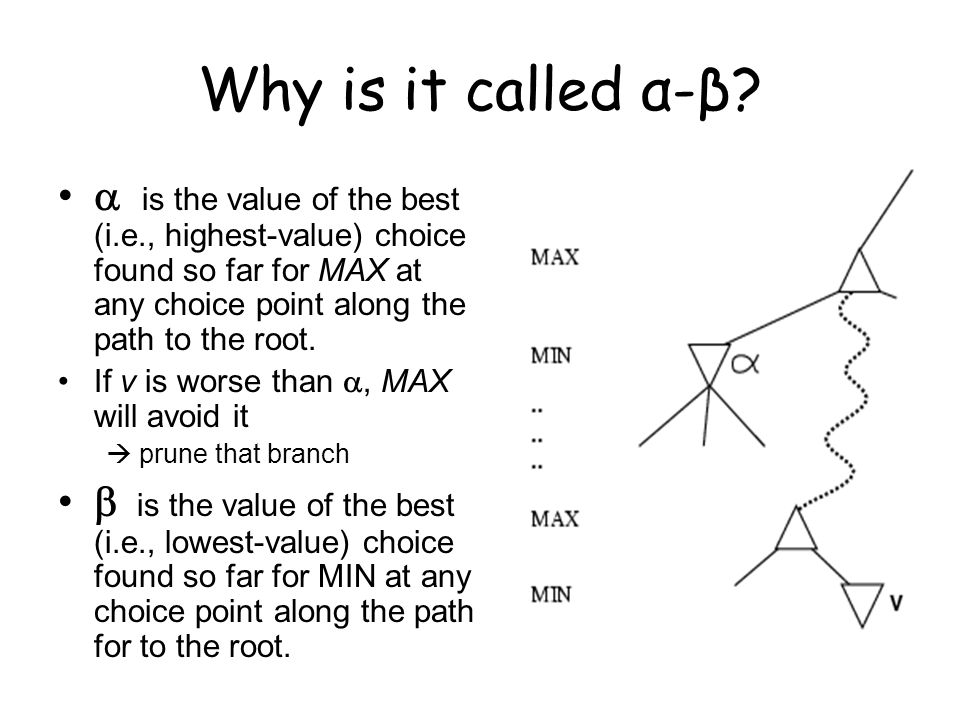 Why is it called α-β.