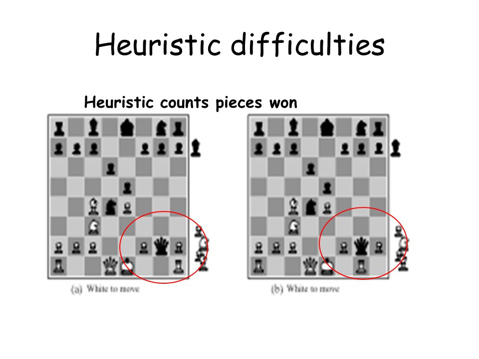 Heuristic difficulties Heuristic counts pieces won