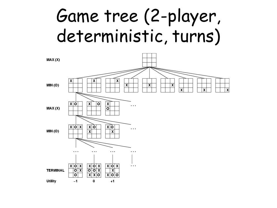 Other Types of Games  Multi-player games, with alliances or not  Games with randomness in successor function (e.g., rolling a dice)  Expectminimax algorithm  Games with partially observable states (e.g., card games)  Search of belief state spaces See R&N p.