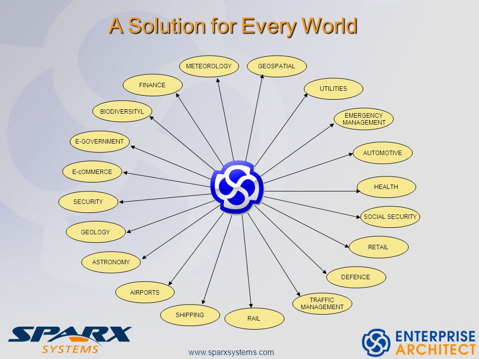 www.sparxsystems.com GEOSPATIAL AUTOMOTIVE HEALTH RETAIL TRAFFIC MANAGEMENT RAIL SHIPPING AIRPORTS BIODIVERSITYL E-GOVERNMENT E-cOMMERCE SECURITY GEOLOGY ASTRONOMY FINANCE METEOROLOGY EMERGENCY MANAGEMENT SOCIAL SECURITY DEFENCE A Solution for Every World UTILITIES