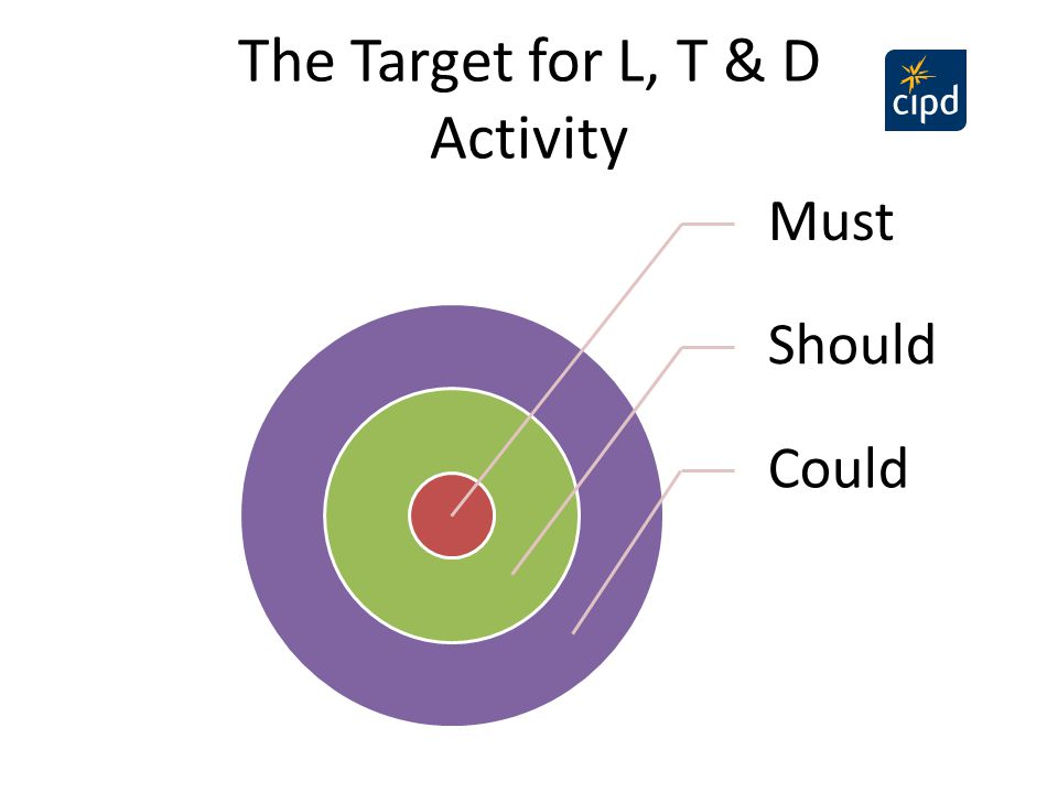The Target for L, T & D Activity Must Should Could