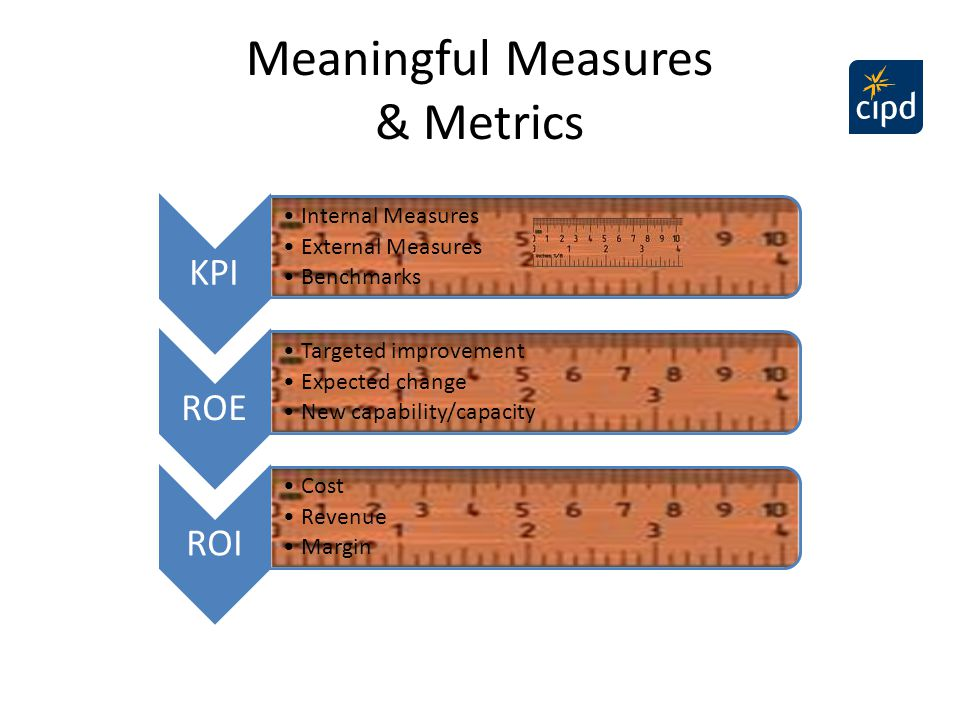 Meaningful Measures & Metrics KPI Internal Measures External Measures Benchmarks ROE Targeted improvement Expected change New capability/capacity ROI