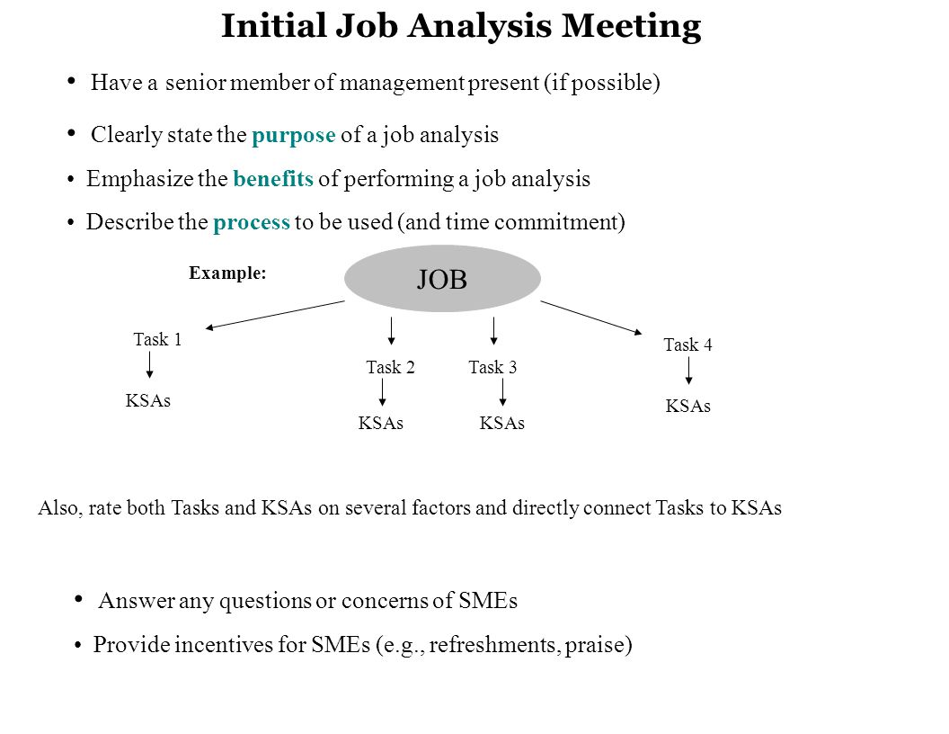 Initial Job Analysis Meeting Have a senior member of management present (if possible) Clearly state the purpose of a job analysis Emphasize the benefits of performing a job analysis Describe the process to be used (and time commitment) JOB Task 1 Task 2Task 3 Task 4 KSAs Example: Answer any questions or concerns of SMEs Provide incentives for SMEs (e.g., refreshments, praise) Also, rate both Tasks and KSAs on several factors and directly connect Tasks to KSAs