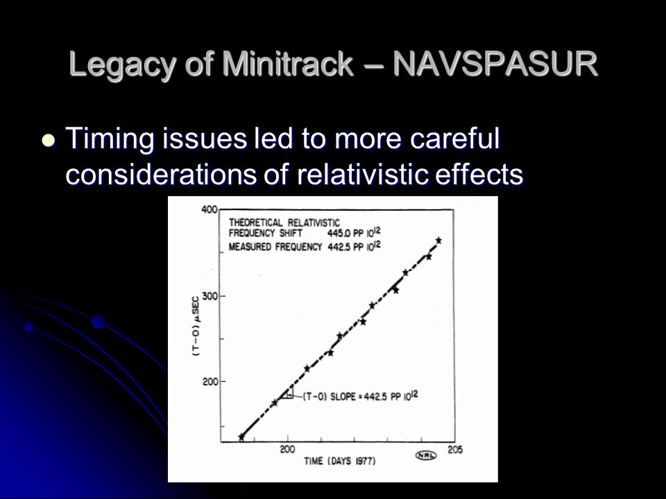 Legacy of Minitrack – NAVSPASUR Timing issues led to more careful considerations of relativistic effects Timing issues led to more careful considerations of relativistic effects