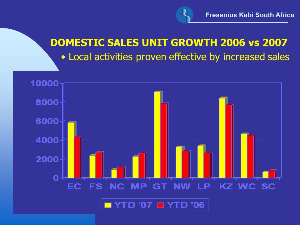 Local activities proven effective by increased sales DOMESTIC SALES UNIT GROWTH 2006 vs 2007 Fresenius Kabi South Africa