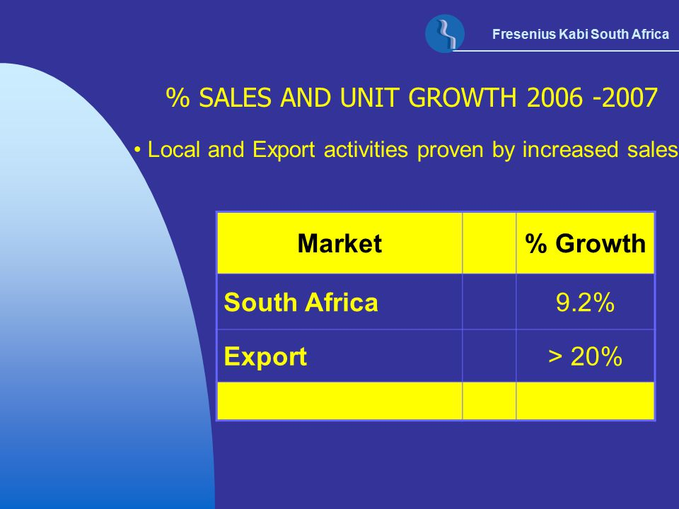 Fresenius Kabi South Africa STATE CONTRACEPTIVE MARKET – SOUTH AFRICA Method used% Usage**  Injectables 41%  Pill (oral) 12.3%  Condoms 2.1%  Female sterilization 12%  Male sterilization 1.7%  IUD 1.9%  Other 29% **Department of Health and Family Planning
