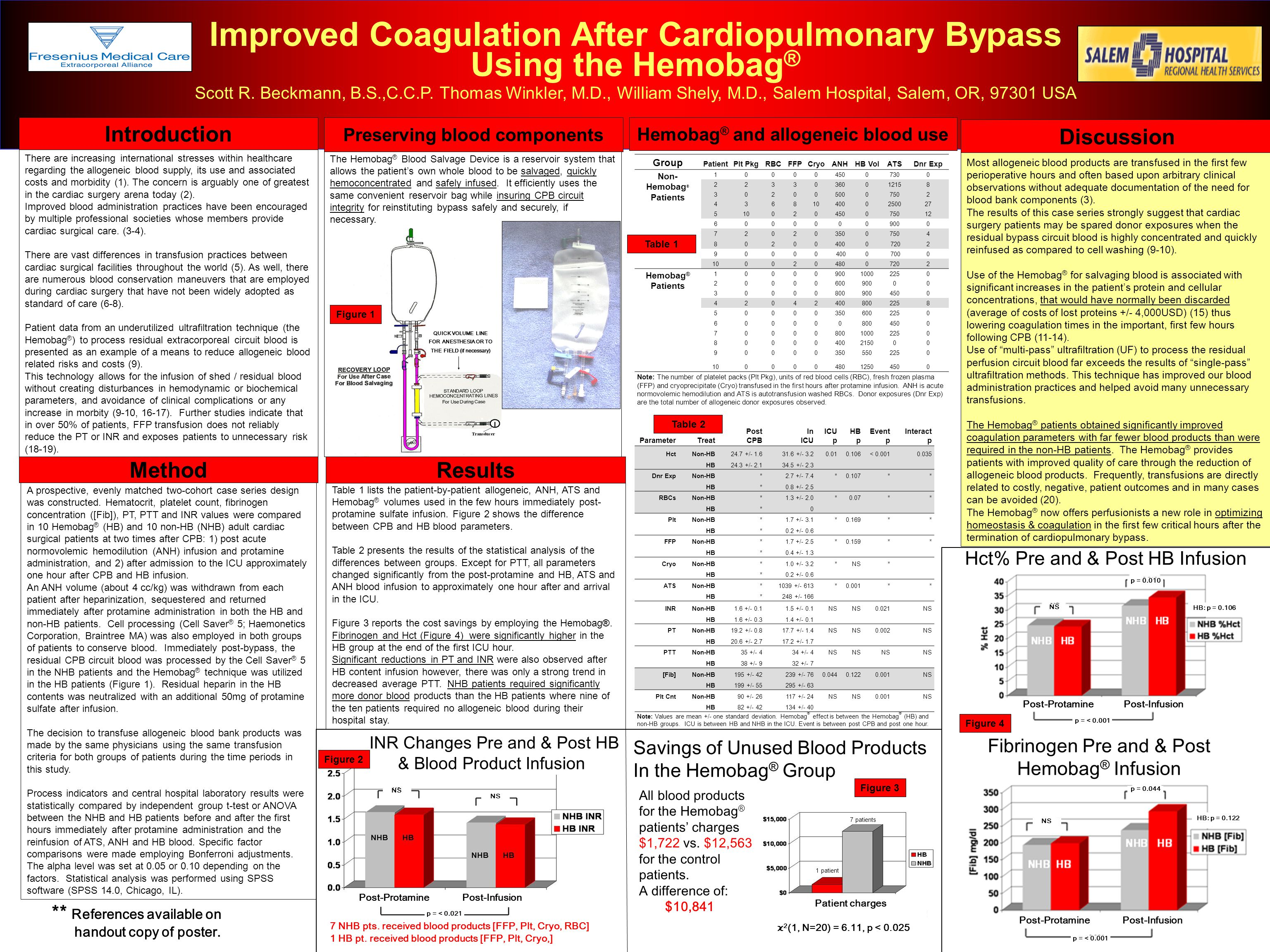 Improved Coagulation After Cardiopulmonary Bypass Using the Hemobag ® Scott R.