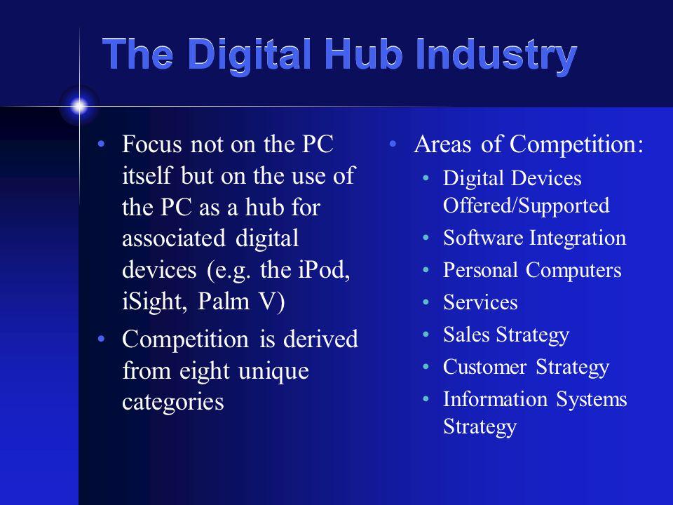 Major Players in the DHI Apple Computer Sony Corporation Hewlett Packard Dell Computer ----------------------------------- MicroSoft Hardware Manufacturers Intel, AMD, Motorola, IBM, Hitachi, etc…