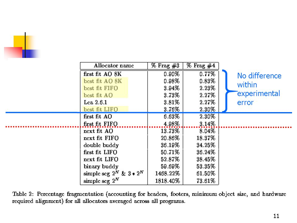 11 No difference within experimental error