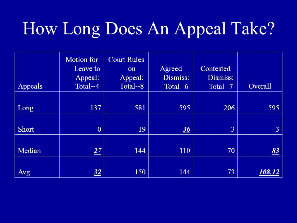 How Long Does An Appeal Take.