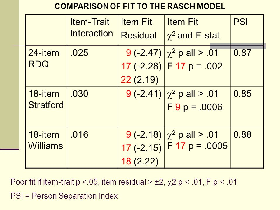 Item-Trait Interaction Item Fit Residual Item Fit  2 and F-stat PSI 24-item RDQ.025 9 (-2.47) 17 (-2.28) 22 (2.19)  2 p all >.01 F 17 p =.002 0.87 18-item Stratford.030 9 (-2.41)  2 p all >.01 F 9 p =.0006 0.85 18-item Williams.016 9 (-2.18) 17 (-2.15) 18 (2.22)  2 p all >.01 F 17 p =.0005 0.88 Poor fit if item-trait p ±2,  2 p <.01, F p <.01 PSI = Person Separation Index COMPARISON OF FIT TO THE RASCH MODEL