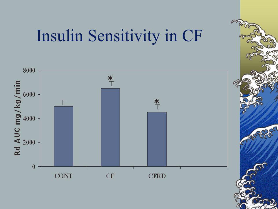 Insulin Sensitivity in CF * *