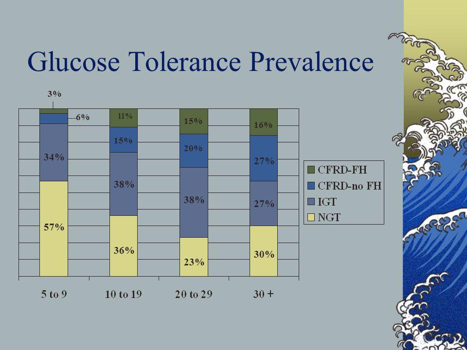 Glucose Tolerance Prevalence 57% 34% ---6% 3% | 36% 38% 15% 11% 23% 38% 20% 15% 30% 27% 16%